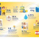 Wyjątkowe potrzeby żywieniowe brzuszka po 1. roku życia