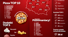 Najpopularniejsza capricciosa, ulubiony dodatek - pieczarki LIFESTYLE, Żywienie - Raport PizzaPortal.pl z okazji Międzynarodowego Dnia Pizzy